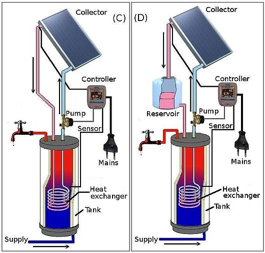 SOLAR THERMAL COLLECTORS FOR FREE DOMESTIC CENTRAL HEATING HOT WATER