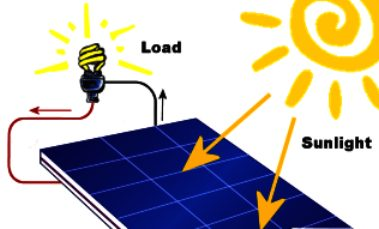 Harvesting electricity from the sun