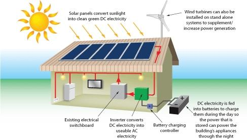 Solar Photovoltaic Panels Collectors For Free Domestic