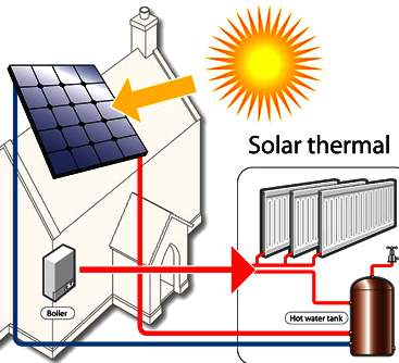 Harvesting heat energy from the sun